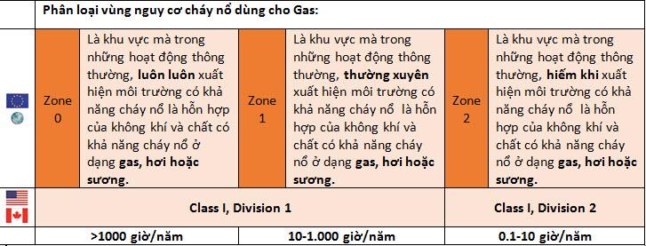 chay-no-do-gas