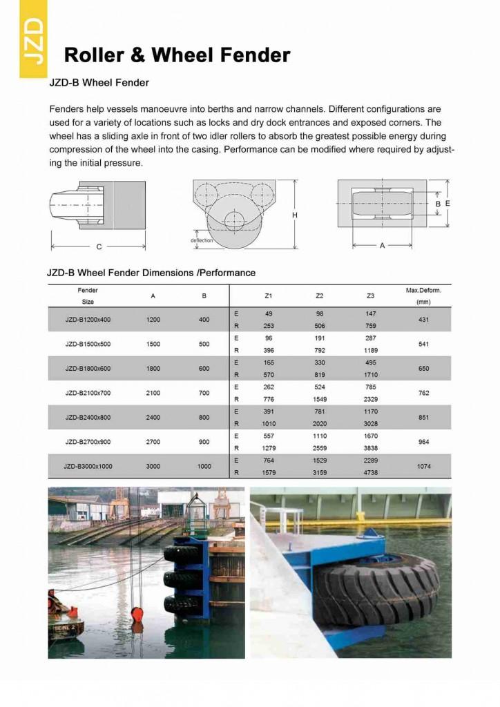 PAGE 26 -Wheel Fenders