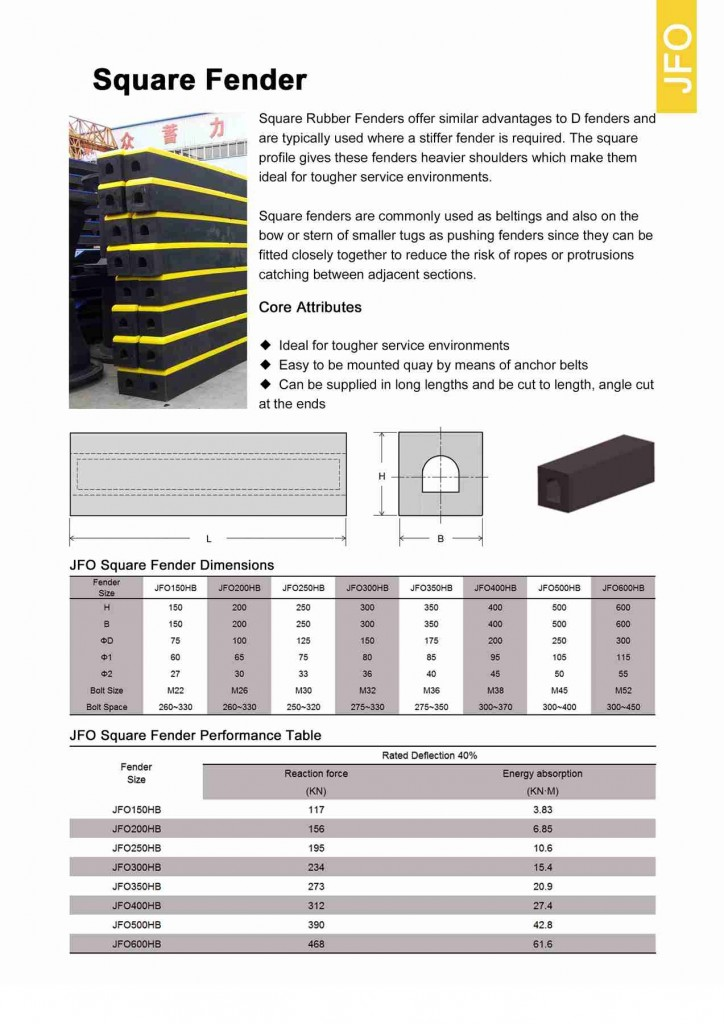 PAGE 29 -Square Fenders