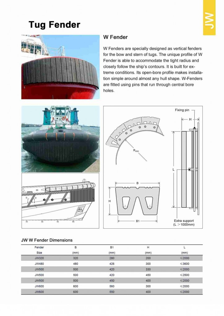 PAGE 31 -W Fenders